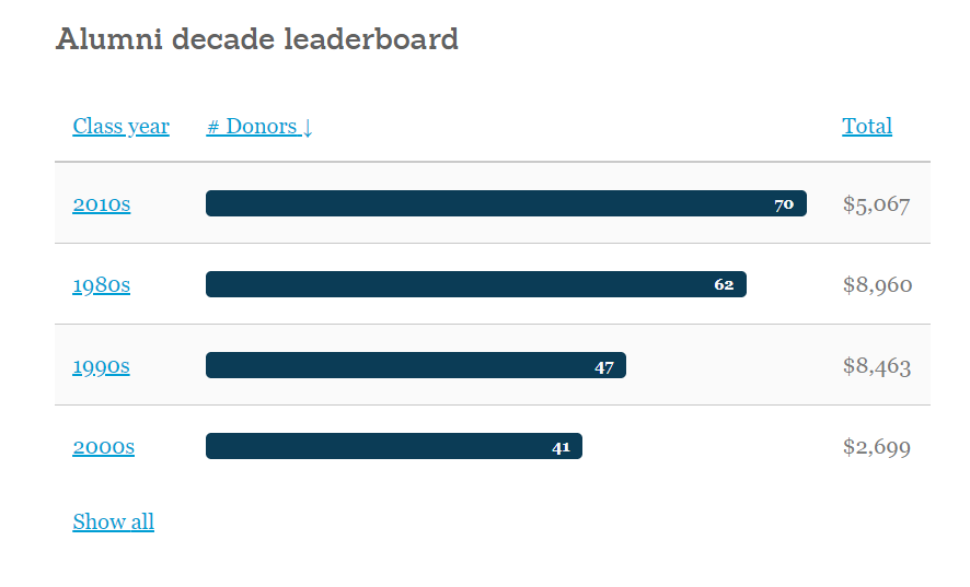 Image: Real-time Giving Day decade leaderboard